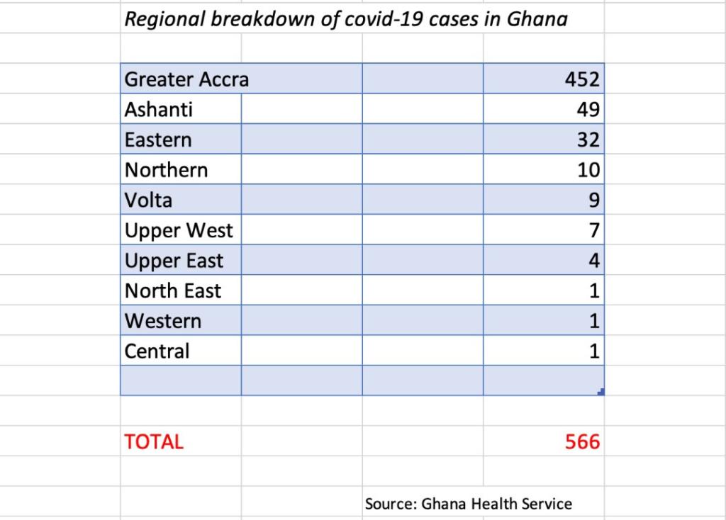 Volta Region records 9 Covid-19 cases