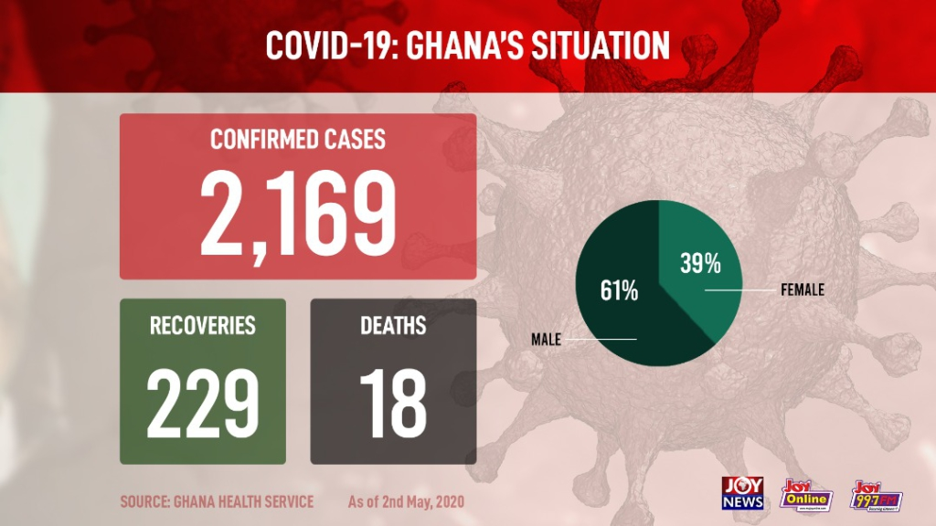 Ghana records 17 Covid-19 recoveries and one more death