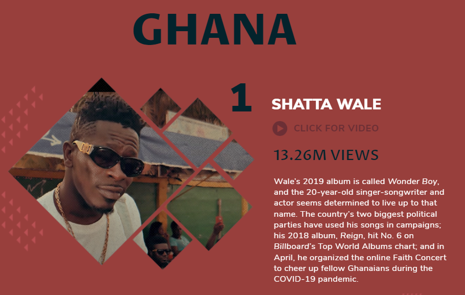 Billboard's top five in Ghana - Shatta Wale