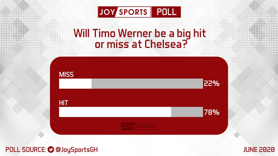 Poll Results: Joy Sports' readers vote for Werner to be a quick hit