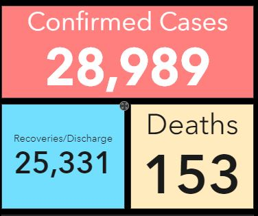 559 new cases of Covid-19