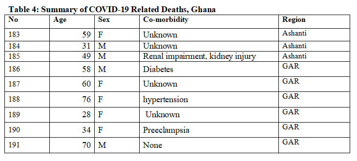 9 more die as Ghana records 798 new Covid-19 cases