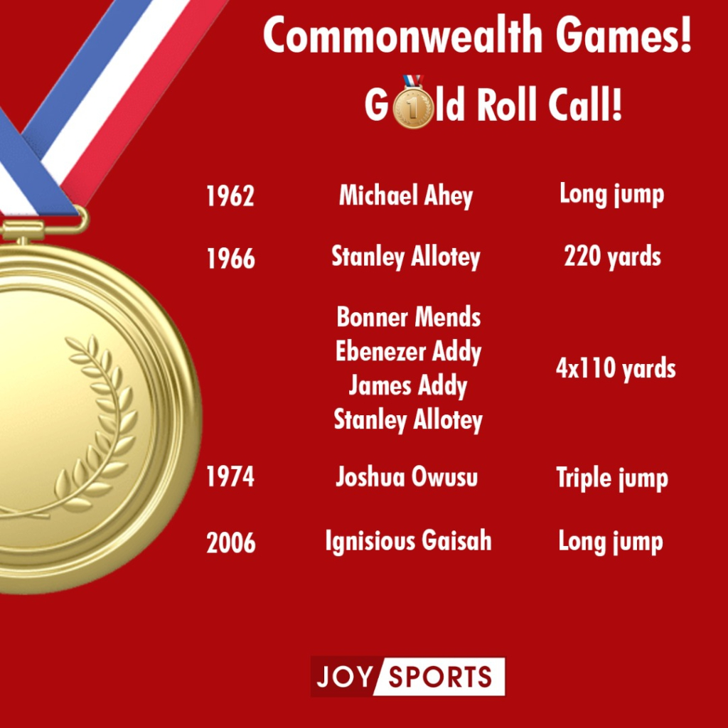 1966 Commonwealth Games gold medalist, Oko Addy tells how Ghana's 4x100 quartet robbed host Jamaica of glory