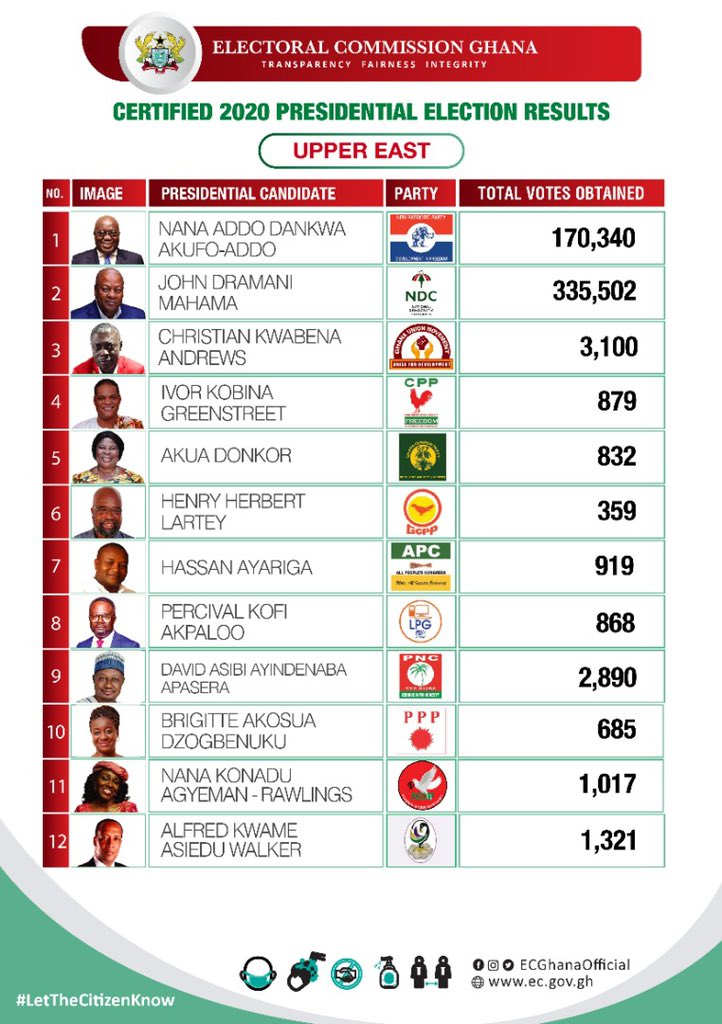 Election 2020: EC releases regional presidential results