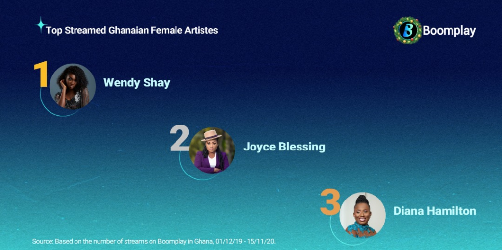 Boomplay's 2020 Most Streamed Artistes List