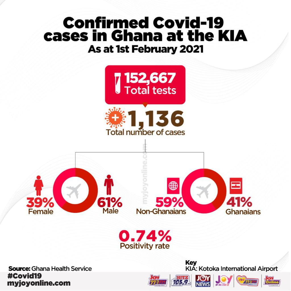 KIA records 1,136 Covid-19 cases as at Feb. 1 - Ghana Health Service