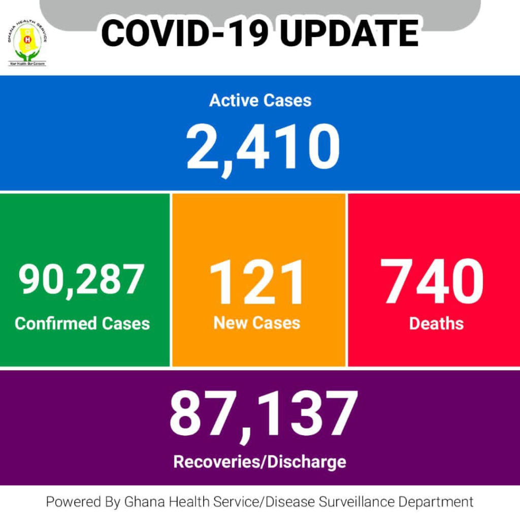 No deaths recorded, Ghana's active Covid-19 cases drop to 2,410