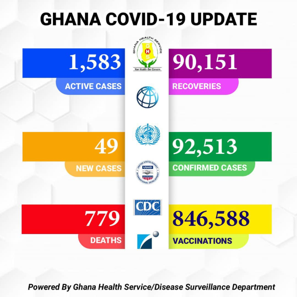 8 more Covid-19 deaths, active cases now 1,583