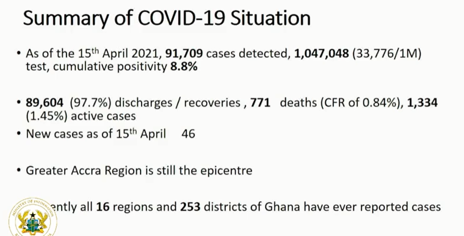 8 more die of Covid-19, active cases now 1,334