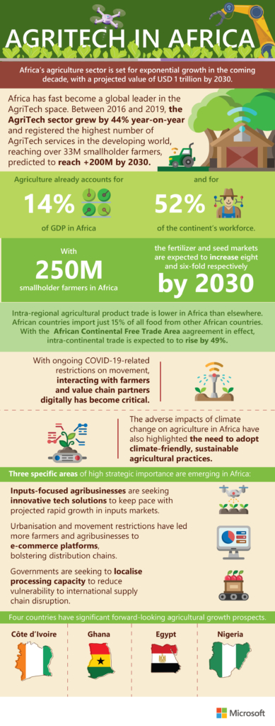 Africa set to become a global hub for agritech