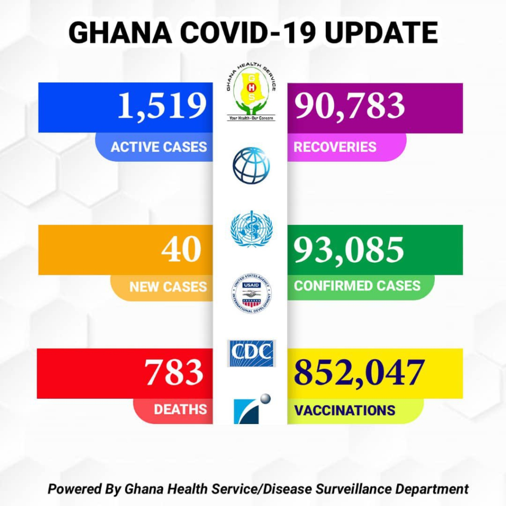 4 more die of Covid-19, active cases now 1,519