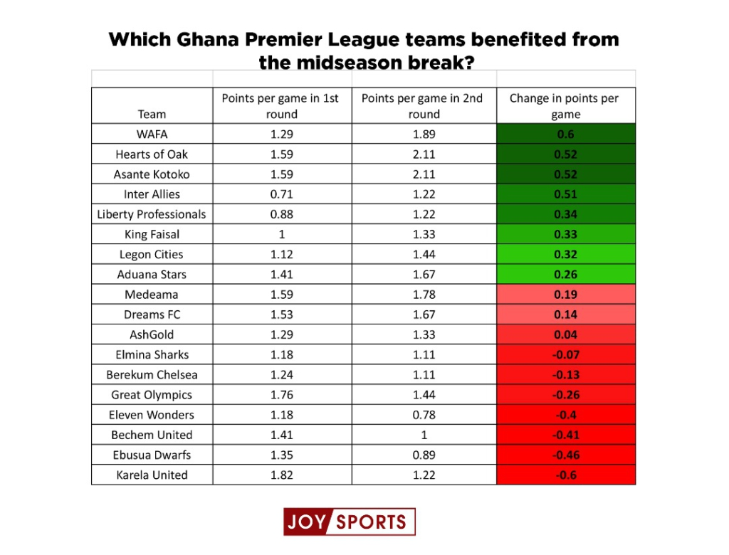 GPL: Which teams benefitted from the midseason break?