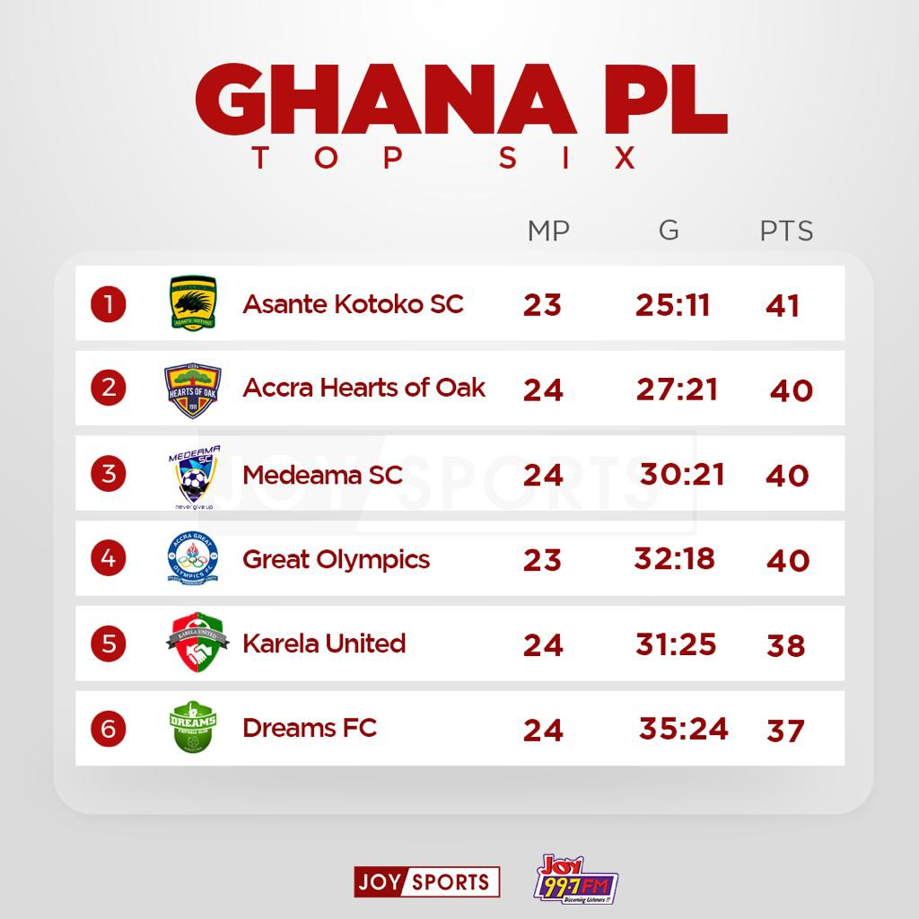 GPL wrap - Medeama and Bechem United lose at home for the first time as Hearts close gap at top