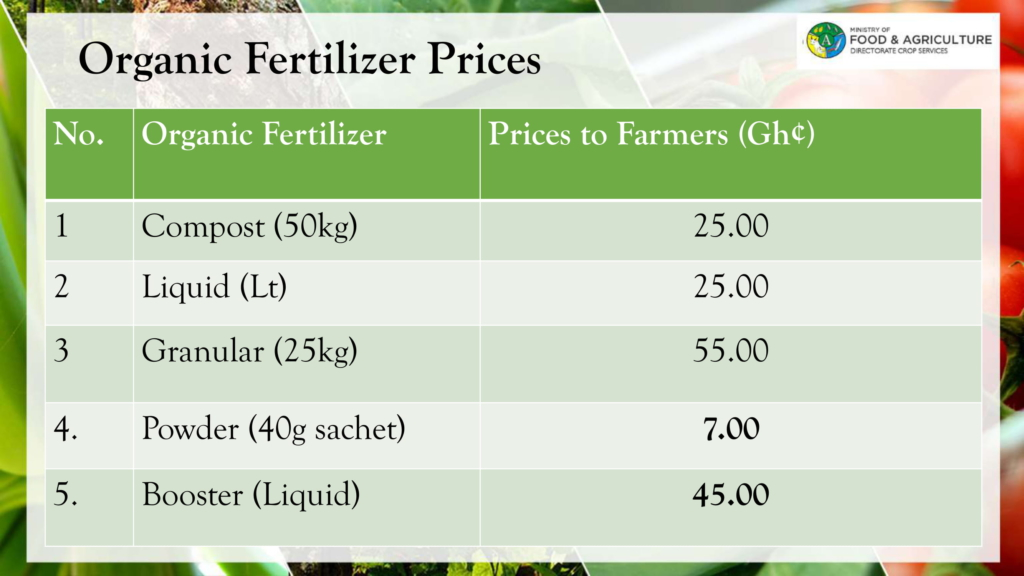 Farmers in Upper East unhappy about increase in prices of government subsidised fertilizers