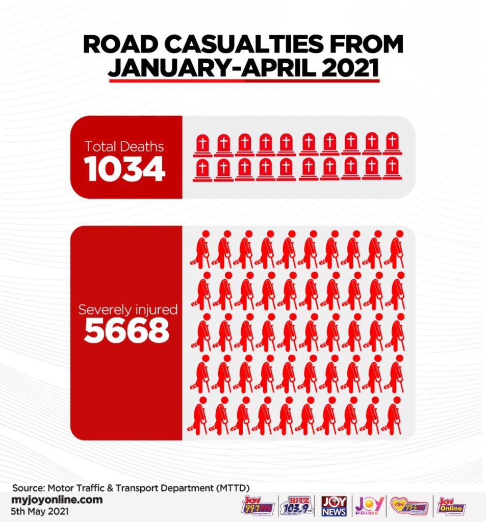 263 died through road accidents in April alone - MTTD reveals