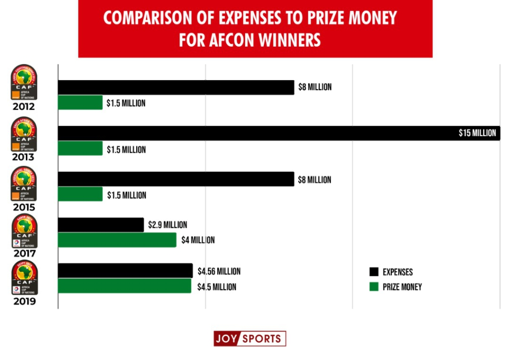 The $25 million problem: A look at past expenses and earnings of Black Stars