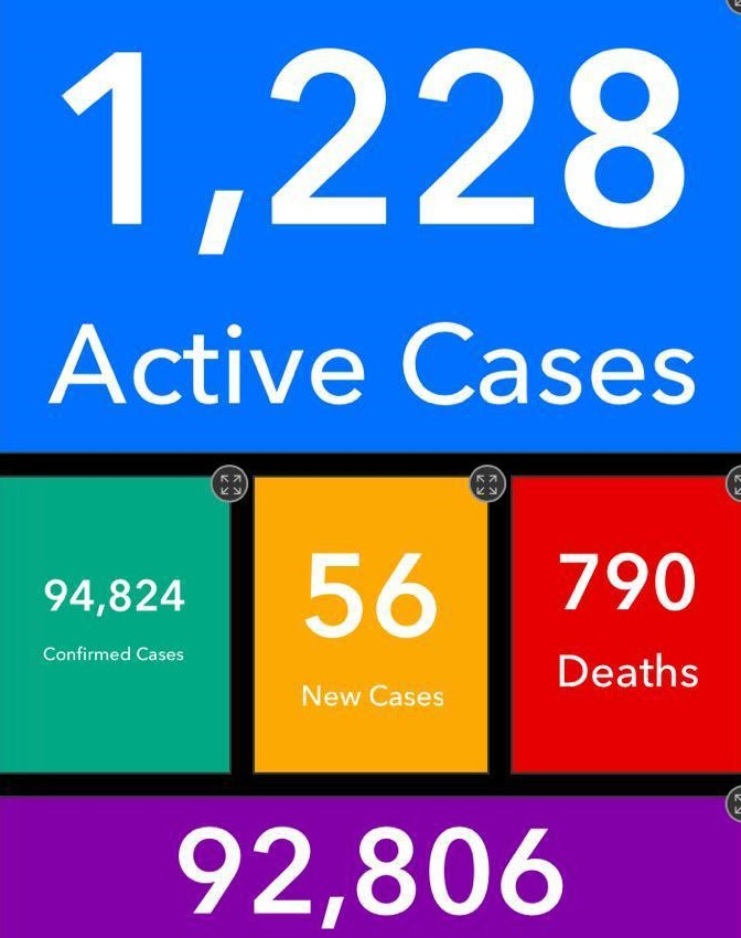 Covid-19: One more dead as Ghana's active cases reach 1,228
