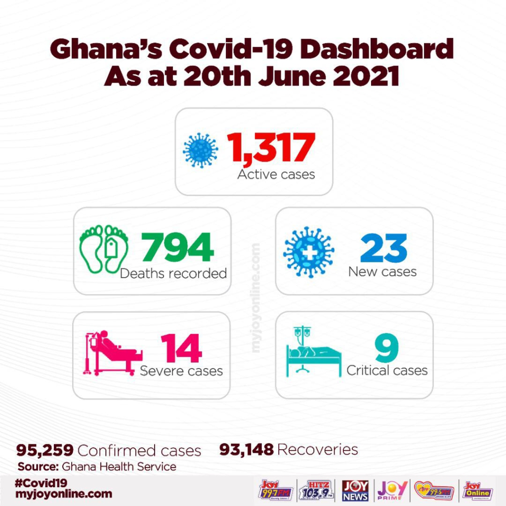 Covid-19: MoH data indicate increase in active cases