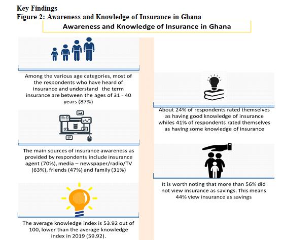 Public perception of insurance in Ghana