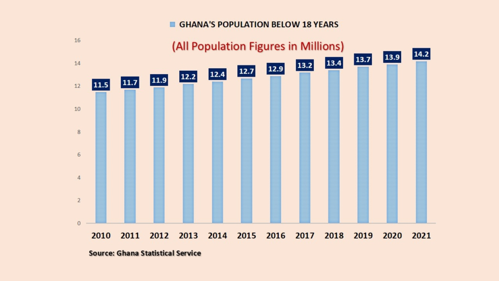 2020 Population and Housing Census: Ghana's population below 18 years – An Analysis