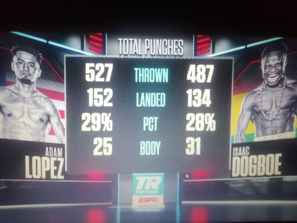 Dogboe beats Lopez by majority decision