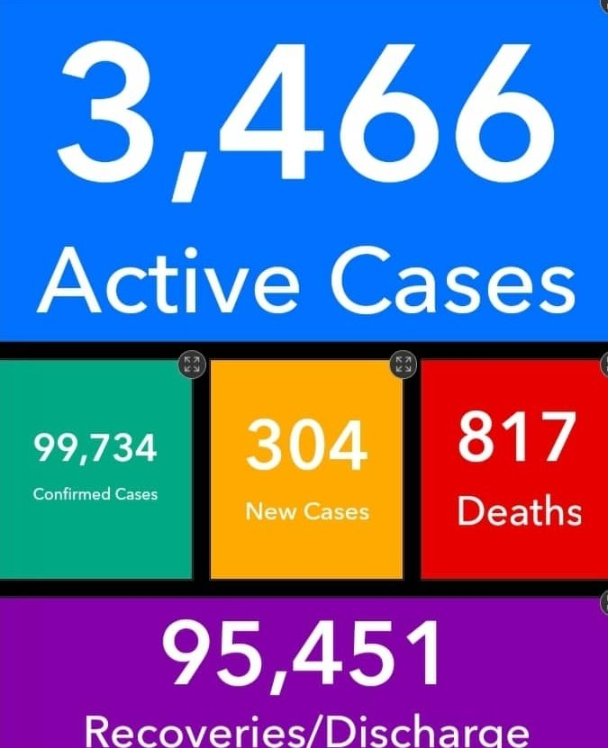 Covid-19: Ghana's active cases rise to 3,466