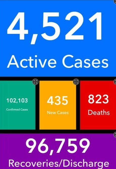 Two more die of Covid-19 as Ghana records 4,521 active cases