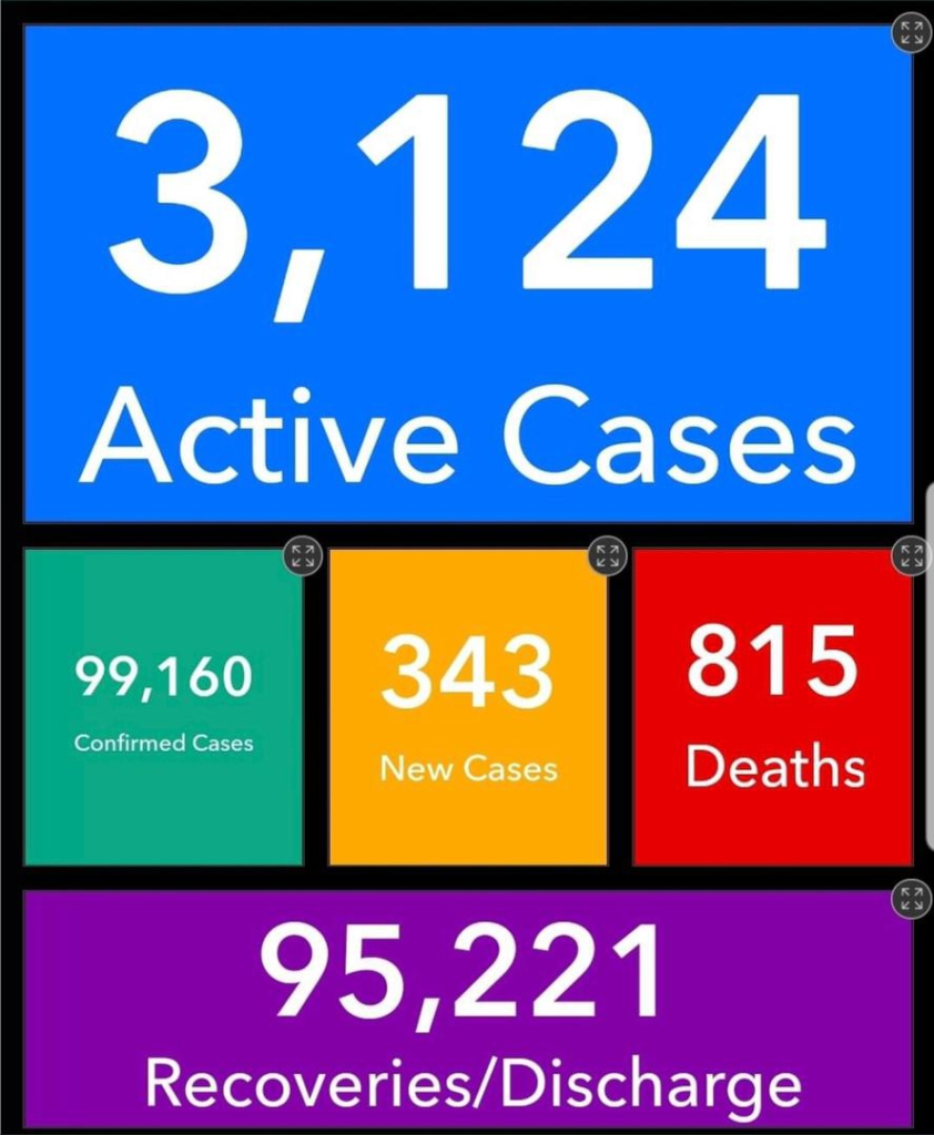 3 more dead as Ghana's active cases reach 3,124