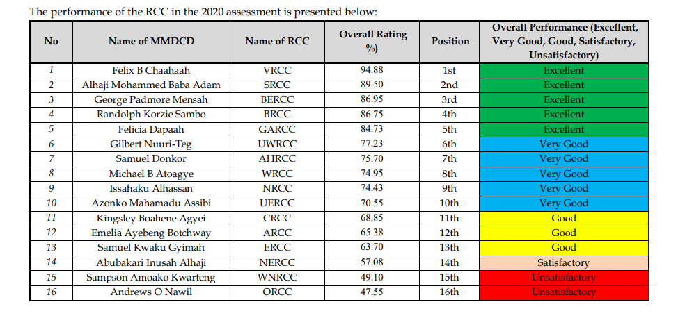 Volta Region tops Regional Coordinating Councils ranking in Local Government report