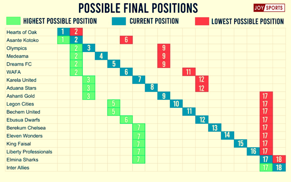 GPL: Find out the highest and lowest positions each team can attain with three games remaining