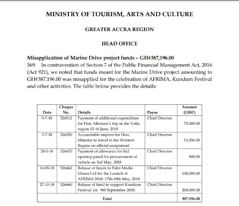 Marine Drive Project fund, GH¢387,196, used for AFRIMA, Kundum Festival - Auditor General's report reveals