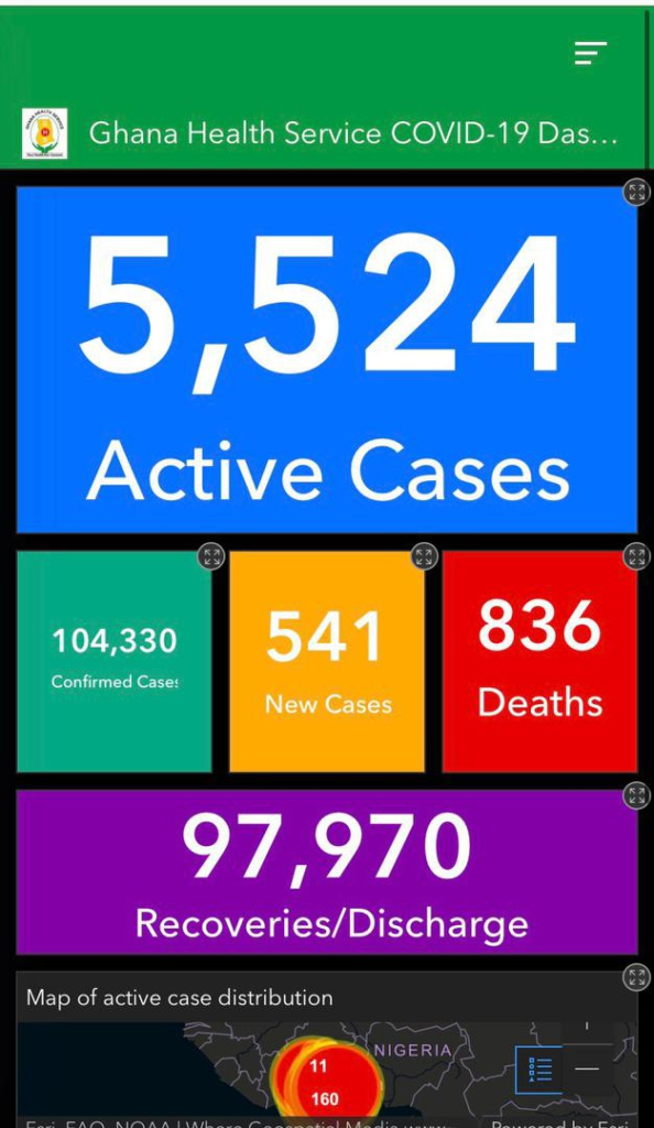 Covid-19 active cases jump to 5,524