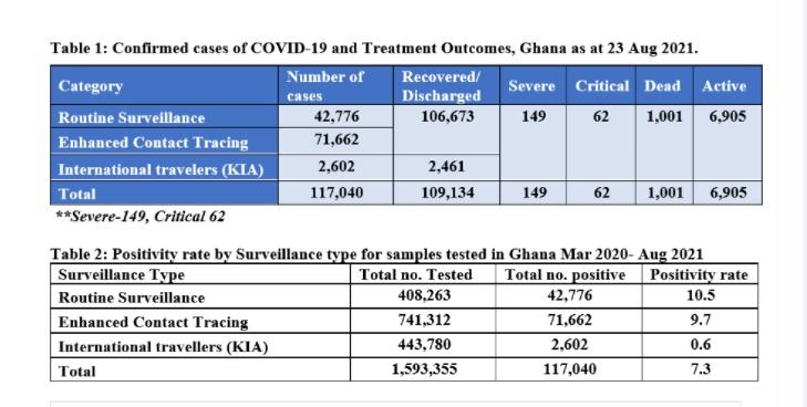 Ghana records 1000th Covid-19 death