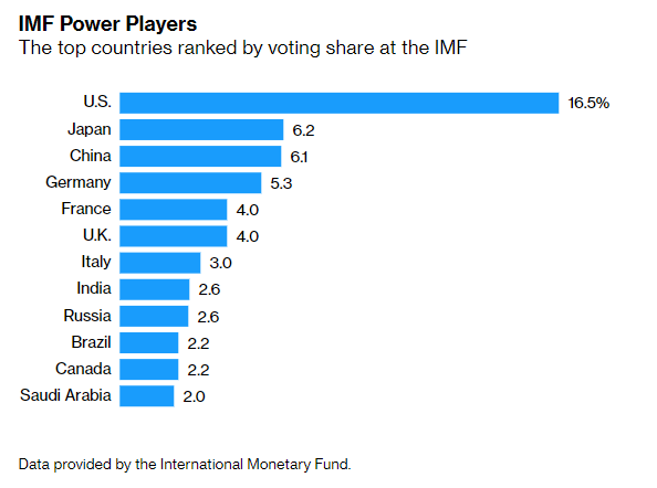 IMF nations approve record $650bn to aid virus fight