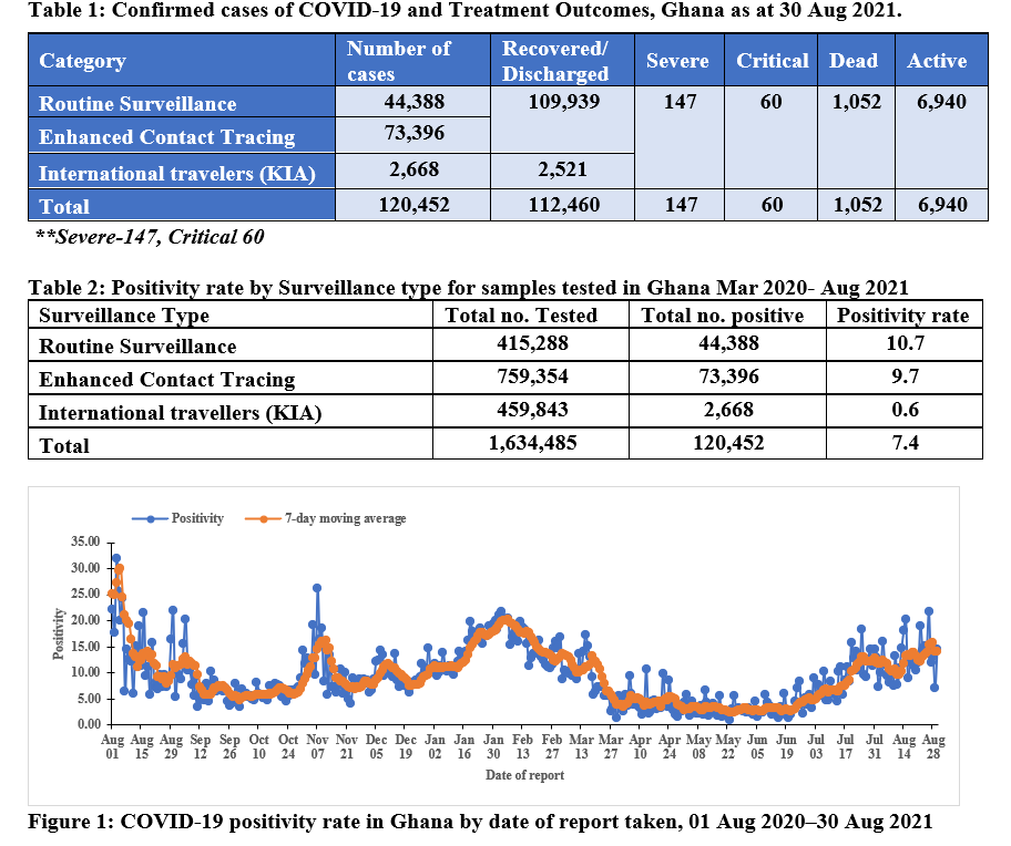 Covid-19: 5 more die as Ghana's active cases drop to 6,940