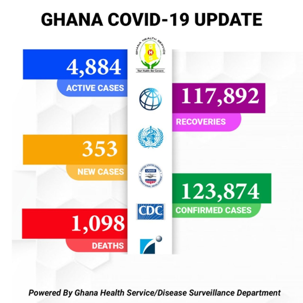 Covid-19: Ghana's death toll now 1,098