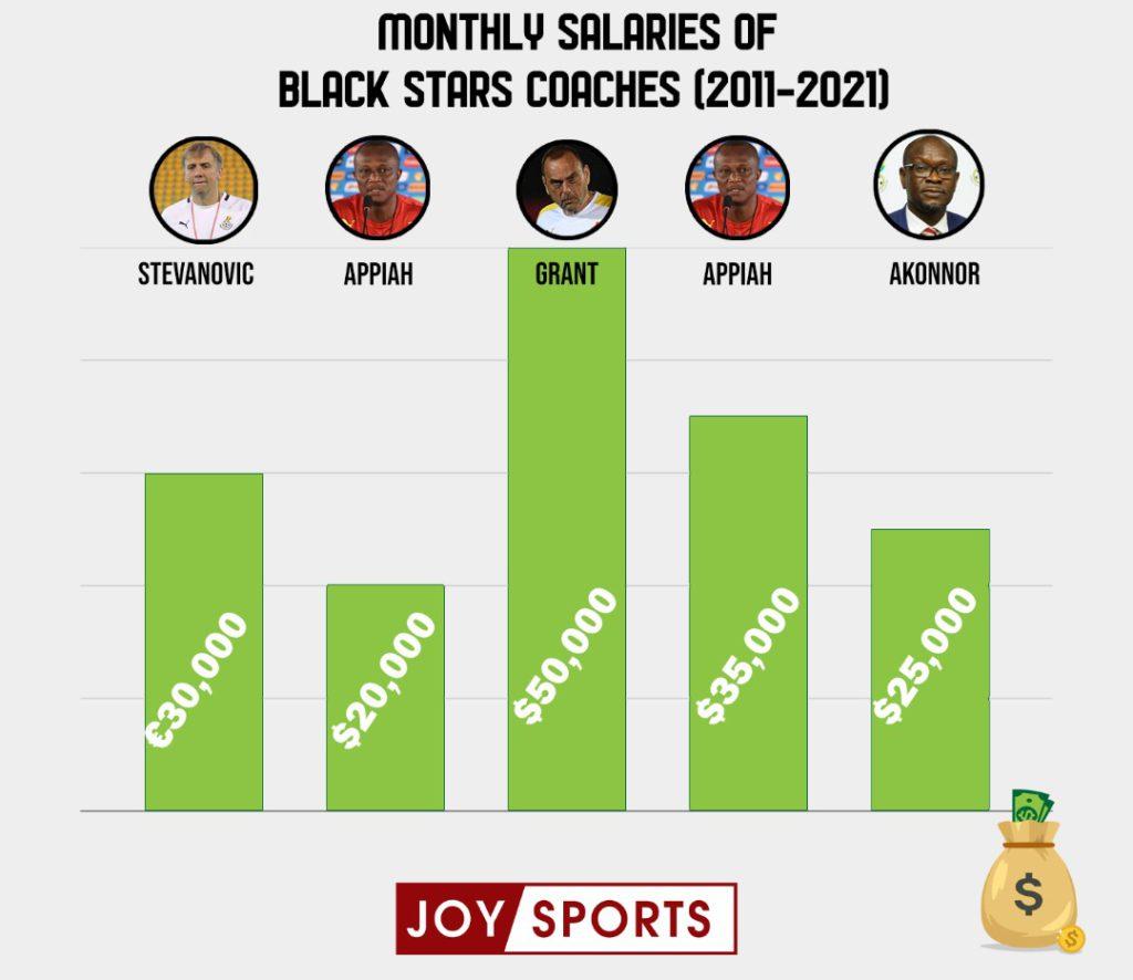 Ghana has spent over $4 million on head coaches since Milovan Rajevac first left