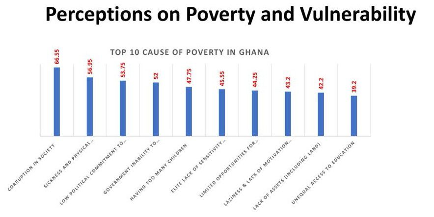 Nearly 67% of Ghanaians attribute causes of poverty to corruption - Research