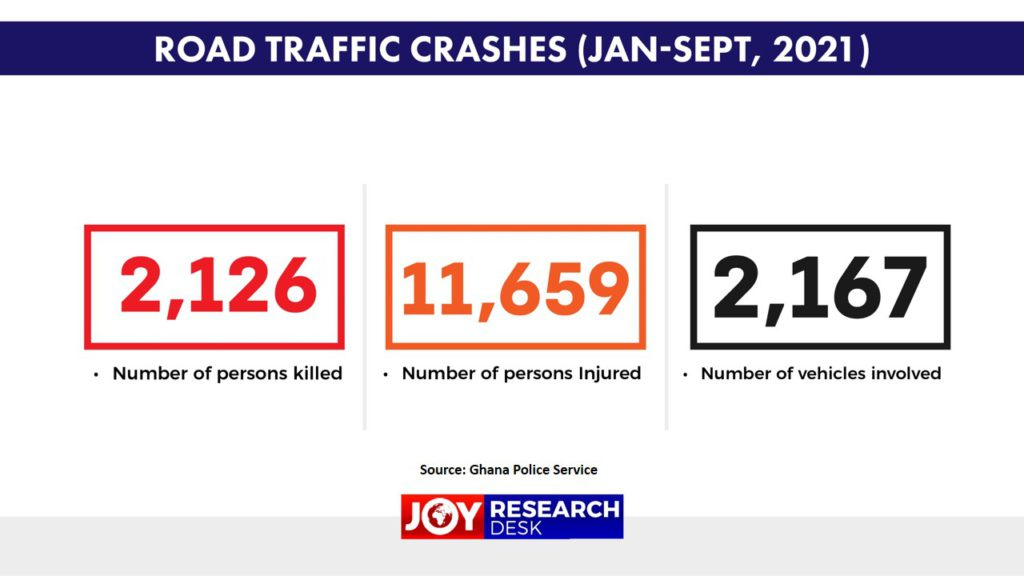 Over 2,000 persons crashed to death in 9 months - MTTD